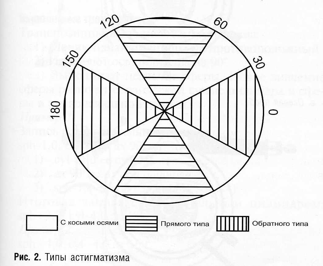 Дальнозоркость и какая оптическая линза очков